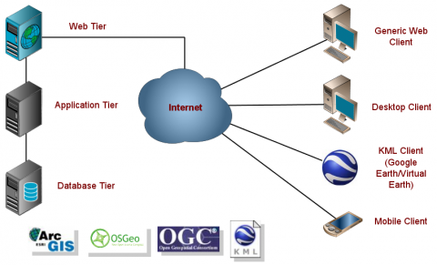 Schematic displaying the computing architecture used to construct the KBS Cyberinfrastructure project