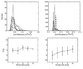 Regional climate model simulations to examine the role of spatial scale and model resolution and magnitude of soil moisture on (top) the distribution of soil moisture and (bottom) the day of maximum correlation between soil moiosture and convective precipitation.  This is done to examine the potential impacts of climate change on surface-precipitation feedbacks.