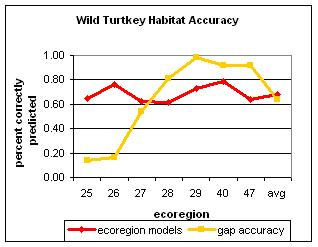 Accuracy of the ecoregion-specific models and the GAP turkey habitat map.